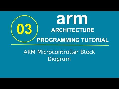 ARM Programming Tutorial 3- ARM Microcontroller Block Diagram