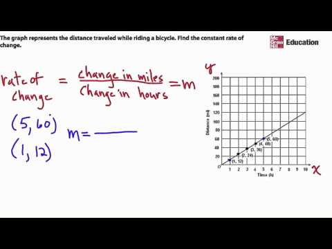 Use a Graph to Find Constant Rate of Change