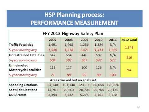 Webinar: MAP-21 – Performance Measures: the Future of Federal Traffic Safety Grant Funding