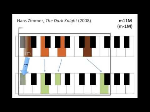 How to Imitate Even More Closely a Whole Lot of Hollywood Film Music with One More Easy Step