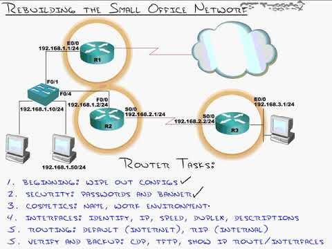 Rebuilding the Small office Network  2