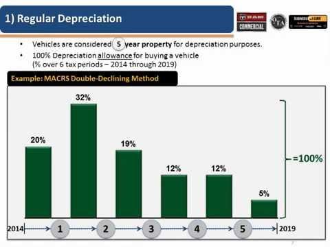 2014 Section 179 / Bonus Depreciation Webinar: How Tax Rules Impact Work Vehicle Buying Decisions