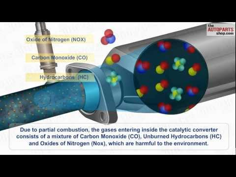 How Car Exhaust System Works