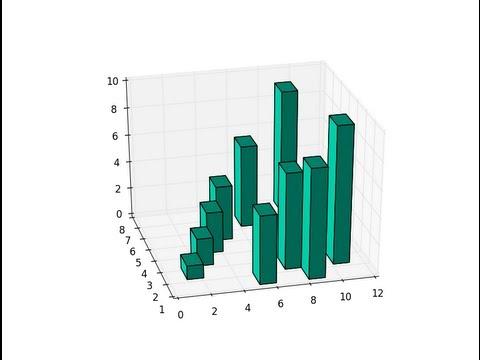 3D Bar Charts in Python and Matplotlib