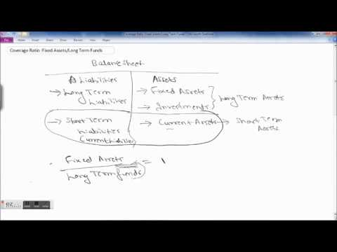 What is Fixed Assets to Long Term Funds Ratio