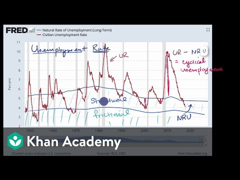Natural, cyclical, structural and frictional unemployment rates | Khan Academy