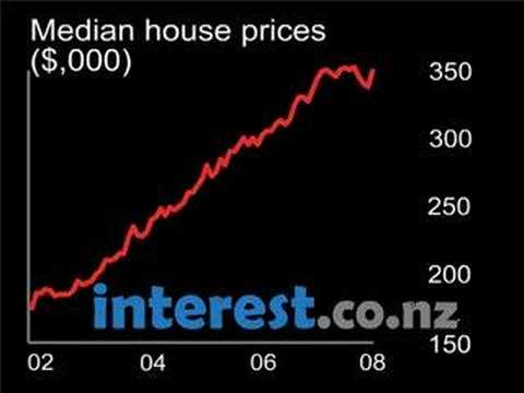 Chart - New Zealand Median house prices