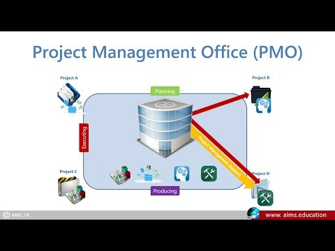 What is Project Management Office Definition & PMO Roles and Responsibilities   AIMS Lecture