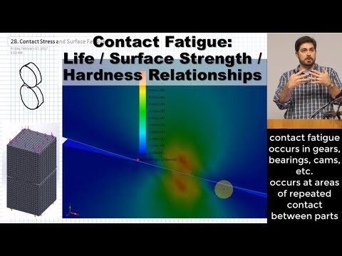 Contact Fatigue | Life - Surface Strength - Hardness Relationships