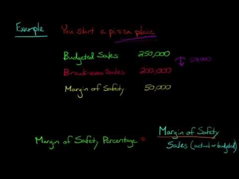 Margin of Safety and Margin of Safety Percentage