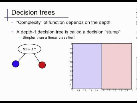 Decision Trees (1)
