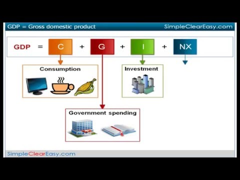 How to calculate Gross Domestic Product (GDP)