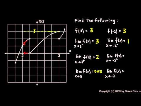 Calculus 2.2c - Limits with Piecewise Functions