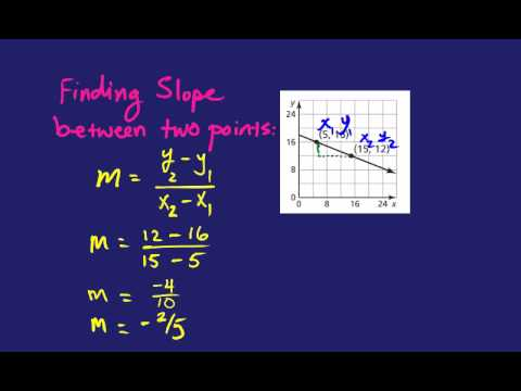 Finding Slope of a Linear Function