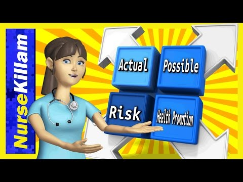 Types of nursing diagnoses: Actual, Problem-focused, Risk, Wellness, Health-Promotion ...