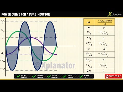 Pure Inductor and AC:Voltage|Current|Power|Phasor Diagram|Waveforms