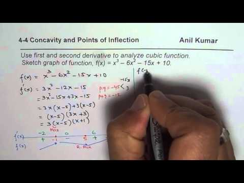 Analyze and Sketch Cubic Function with Concavity and Point of Inflection
