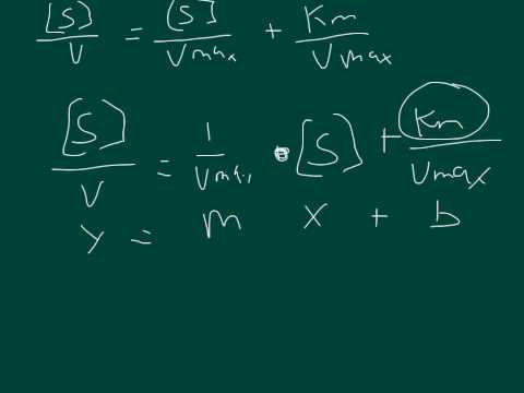 Enzyme Kinetics: hanes-wolf equation