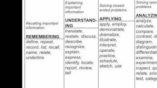 Outcomes-Based Learning Objectives