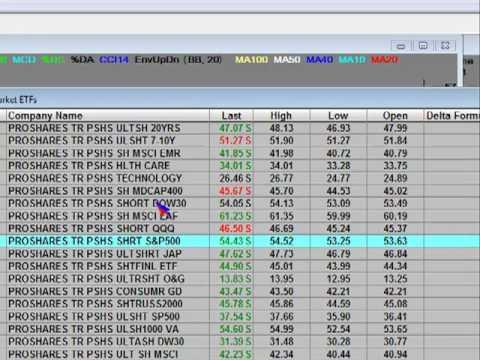 Bear ETF, Ultra Short ETF, and Bear Market Funds 2x, 3x