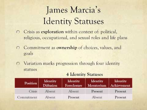 James Marcia's Identity Statuses