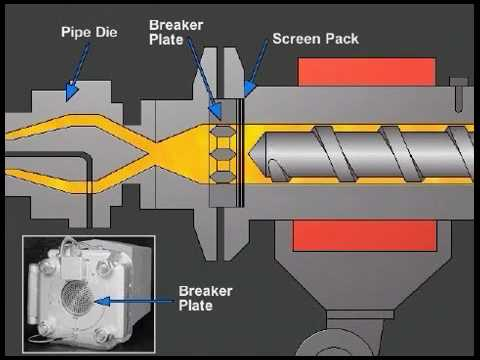 Extruder Operation and Control - Paulson Training
