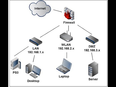 Cisco CCNA Tutorial Subnet and configure EIGRP for beginners