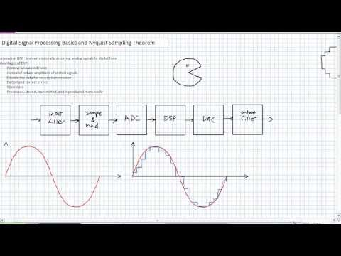 Digital Signal Processing Basics and Nyquist Sampling Theorem