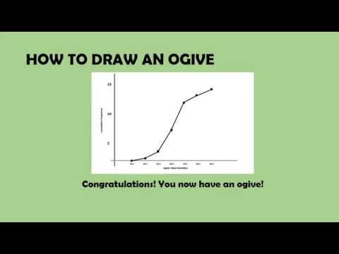 Statistics - How to Draw an Ogive Graph