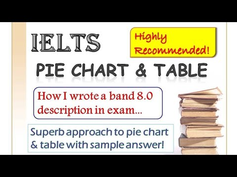 IELTS Writing Task 1- How to describe a Pie Chart & Table