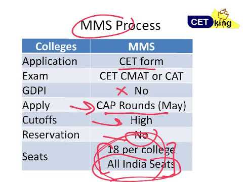 CMAT 2018 Result out.. Admission Process and next steps