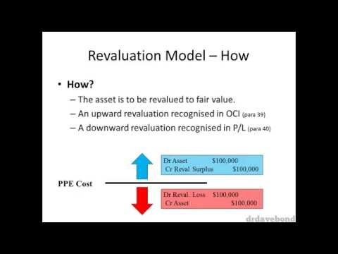 Accounting for Revaluations of PPE