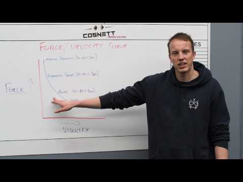 Understand The Force Velocity Curve to Improve Training and Performance