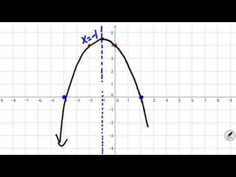 How to Graph a Quadratic Equation in Five Steps