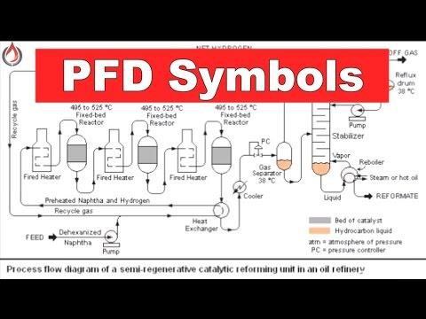 Basic PFD Symbols   Piping Official