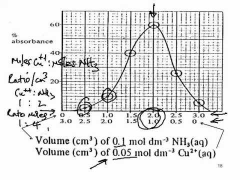 Colorimeter 2: Job's Method (Method of Continuous Variation).