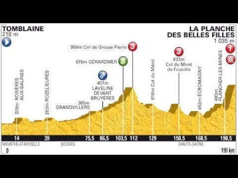 Tour de France 2012 7a tappa Tomblaine-La Planche des Belles Filles (199 km)