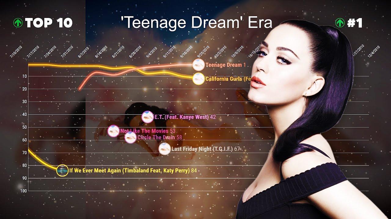 Katy Perry — Billboard Hot 100 Chart History (2008-2020)