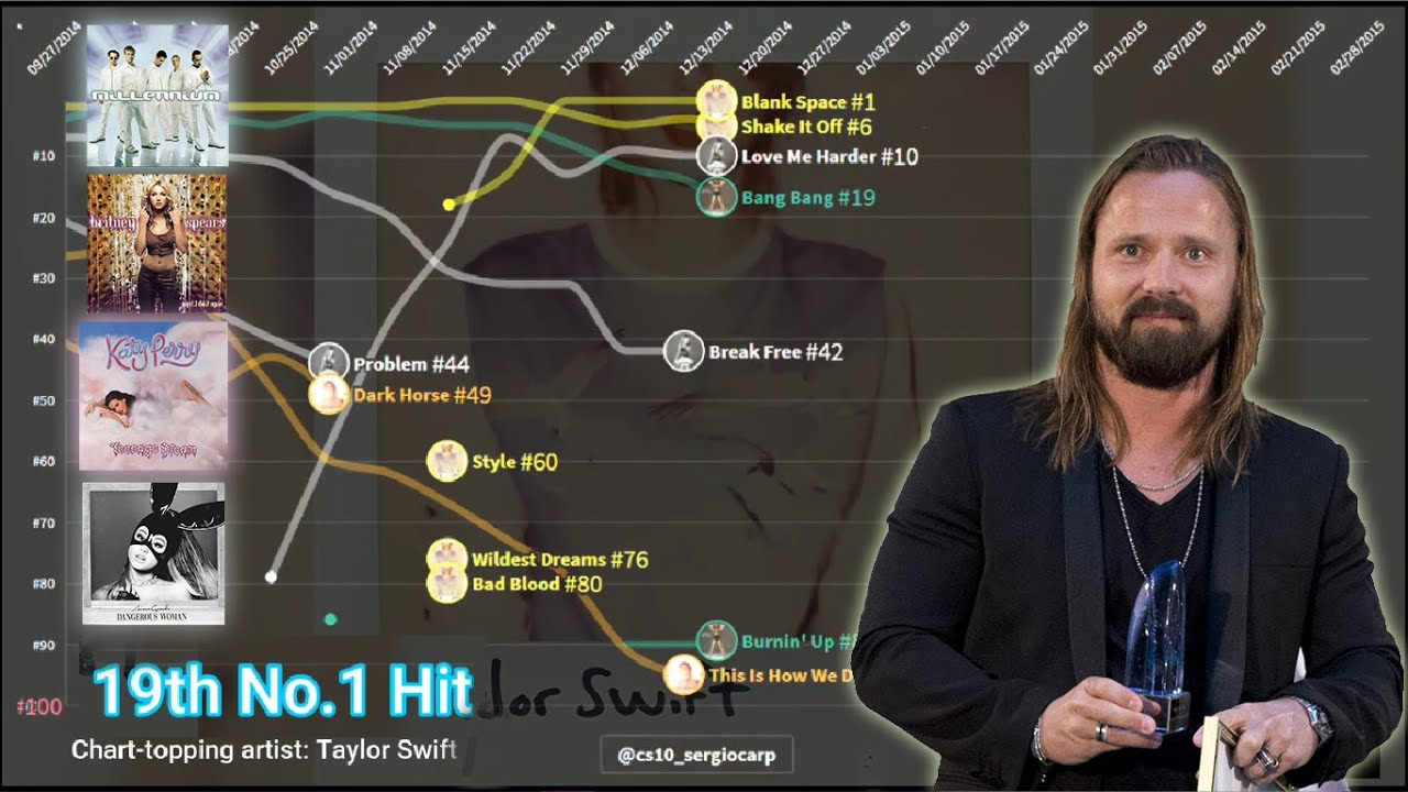 Max Martin — Hot 100 Chart History (1995 - 2021)