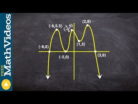 Algebra 2 - Learn how to find the absolute max, min and relative max min of a graph