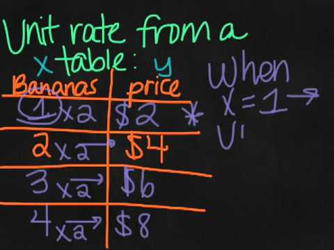 Unit Rate and Slope (8th Grade Math, October 8)