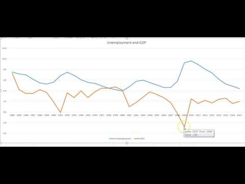 2017 Stock Market Crash, Unemployment & GDP say Yes!