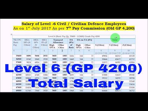 Level 6 (GP - 4200) Gross Salary_नए Allowances_HRA / TPTA और DA के बाद _7th Pay Commission