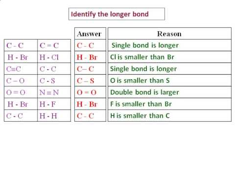 Bond length and Bond strength