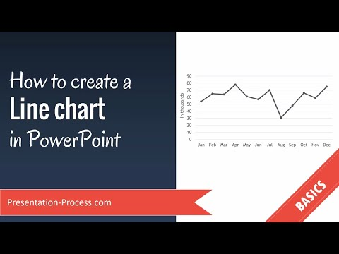 How To Create Line chart in PowerPoint