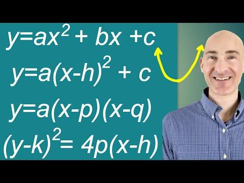 Parabolas Easily Graph All Types