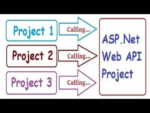 Call an API in multiple projects | Web API | ASP.Net