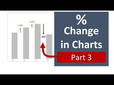 Column Chart That Displays Percentage Change - Part 3