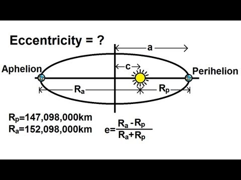 Physics - Mechanics: Gravity (11 of 20) Eccentricity Of A Planet's Orbits