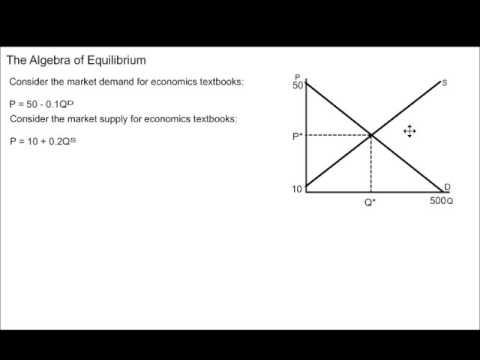 Algebra of Market Equilibrium